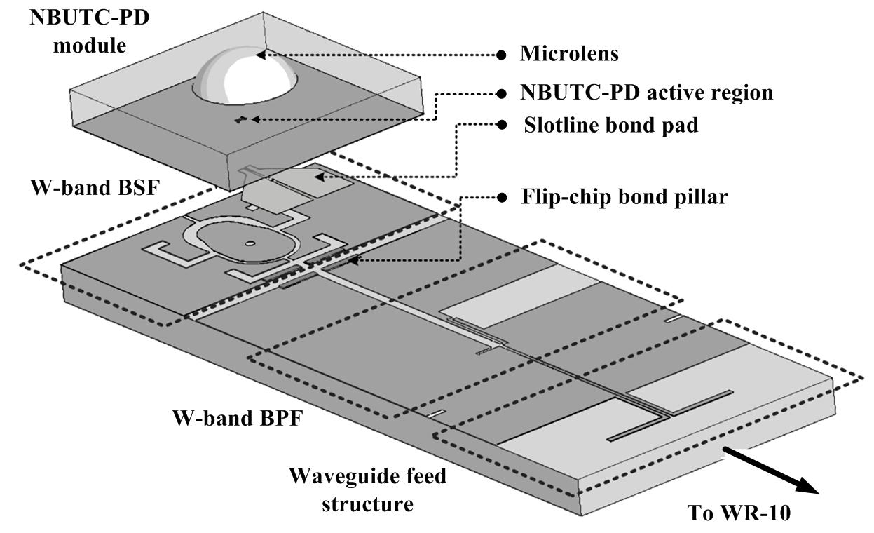 图二,(a)光电发射器之电路与结构整合示意图, (b)    光电发射